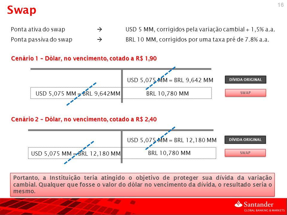 Swap Conceituação. Ponta ativa do swap  USD 5 MM, corrigidos pela variação cambial + 1,5% a.a.