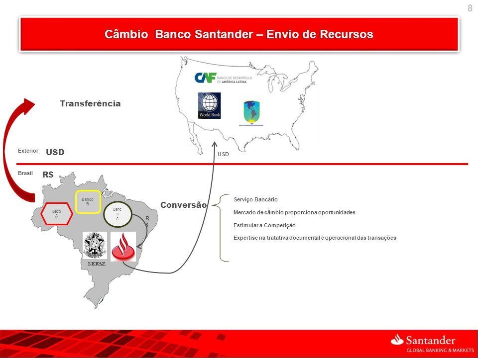 Câmbio Banco Santander – Envio de Recursos