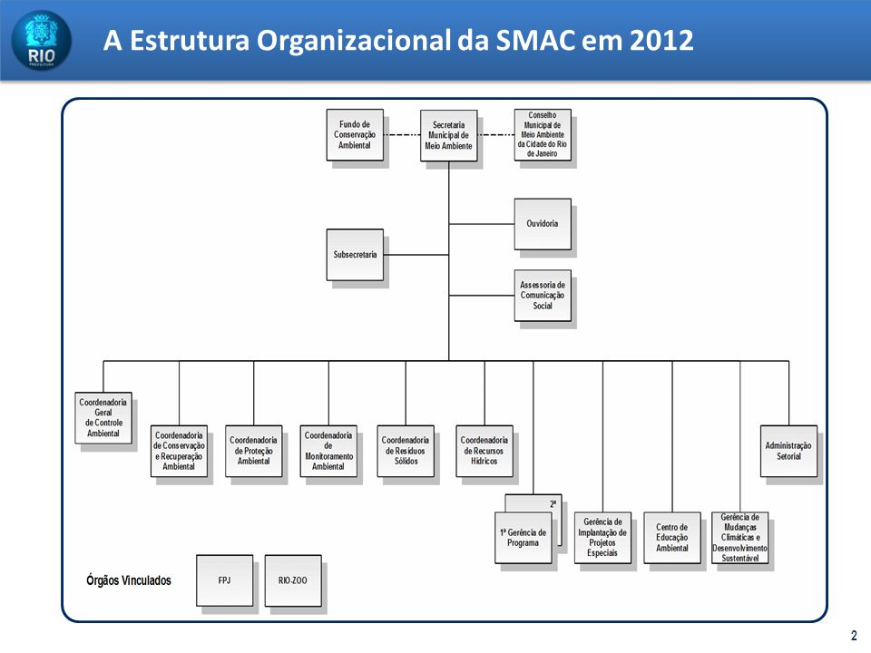 A Estrutura Organizacional da SMAC em 2012