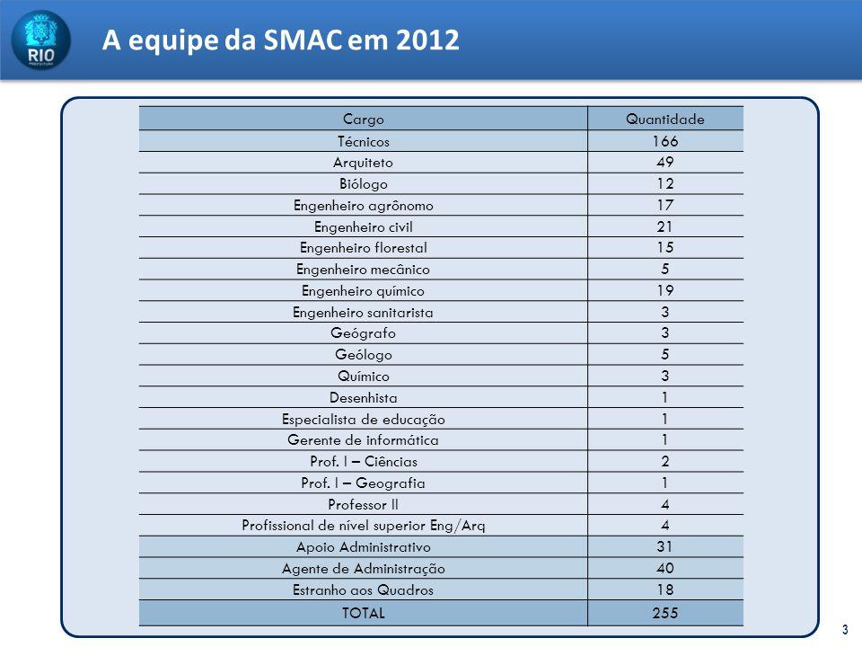 A equipe da SMAC em 2012 Cargo Quantidade Técnicos 166 Arquiteto 49