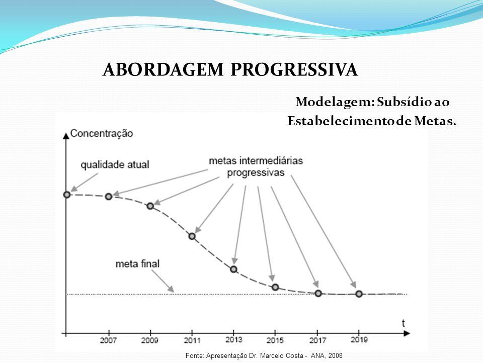 ABORDAGEM PROGRESSIVA Modelagem: Subsídio ao Estabelecimento de Metas.