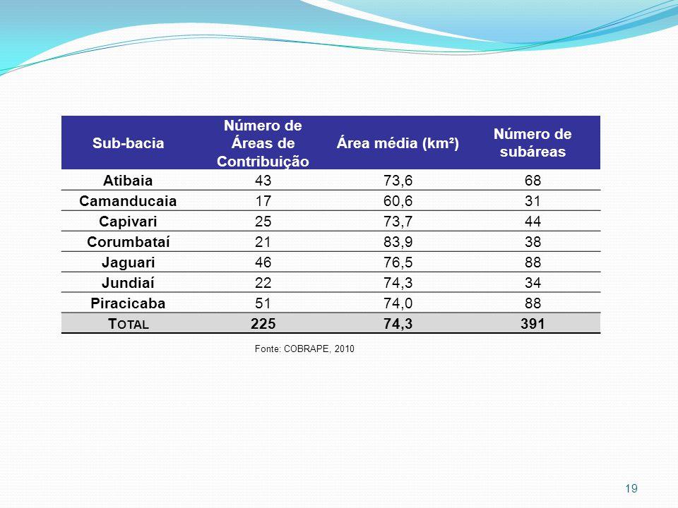 Número de Áreas de Contribuição