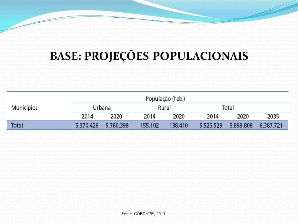 BASE: PROJEÇÕES POPULACIONAIS