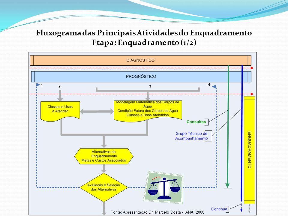 Fluxograma das Principais Atividades do Enquadramento