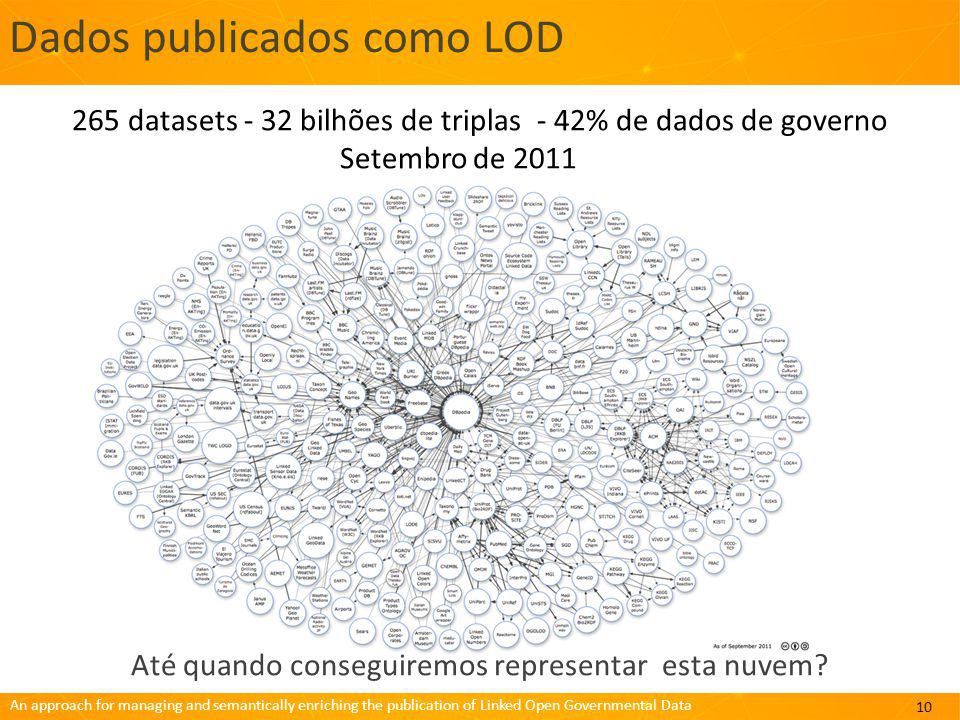 Dados publicados como LOD