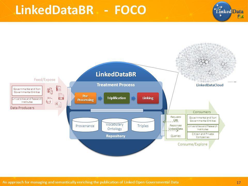 LinkedDataBR - FOCO LinkedDataBR BR Linked Data Treatment Process