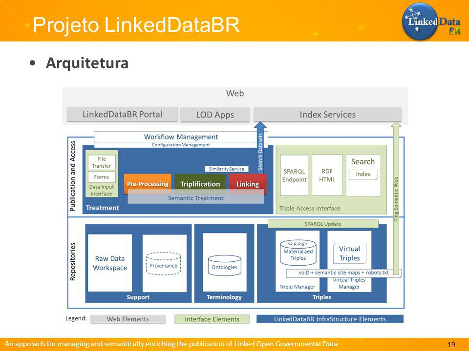 Linked Data BR Projeto LinkedDataBR Arquitetura