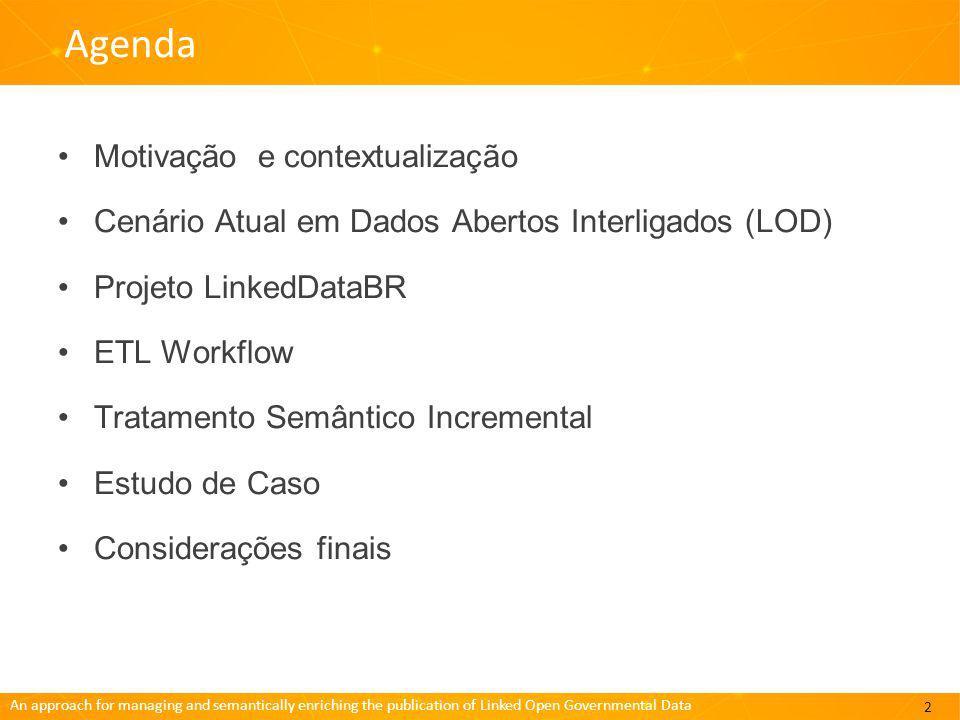 Agenda Motivação e contextualização