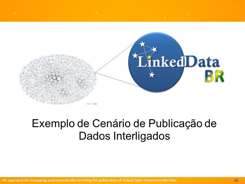 Exemplo de Cenário de Publicação de Dados Interligados
