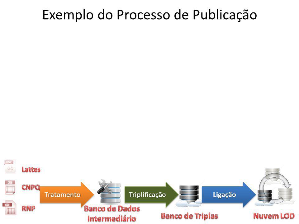 Exemplo do Processo de Publicação