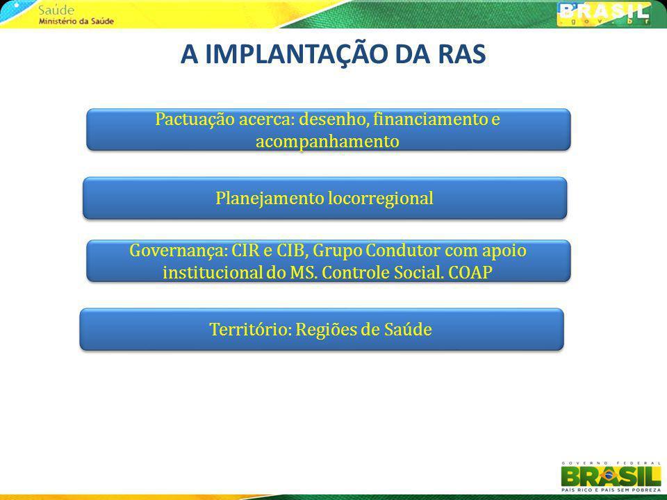 A IMPLANTAÇÃO DA RAS Pactuação acerca: desenho, financiamento e acompanhamento. Planejamento locorregional.