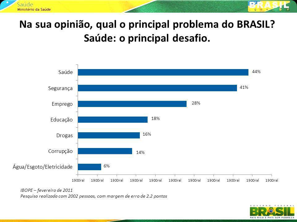 Na sua opinião, qual o principal problema do BRASIL