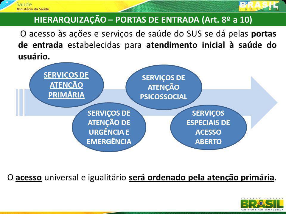 HIERARQUIZAÇÃO – PORTAS DE ENTRADA (Art. 8º a 10)