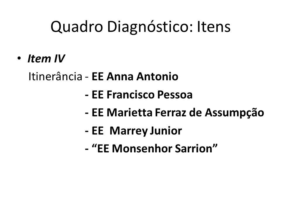 Quadro Diagnóstico: Itens