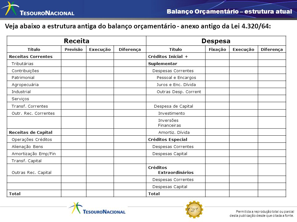 Balanço Orçamentário – estrutura atual