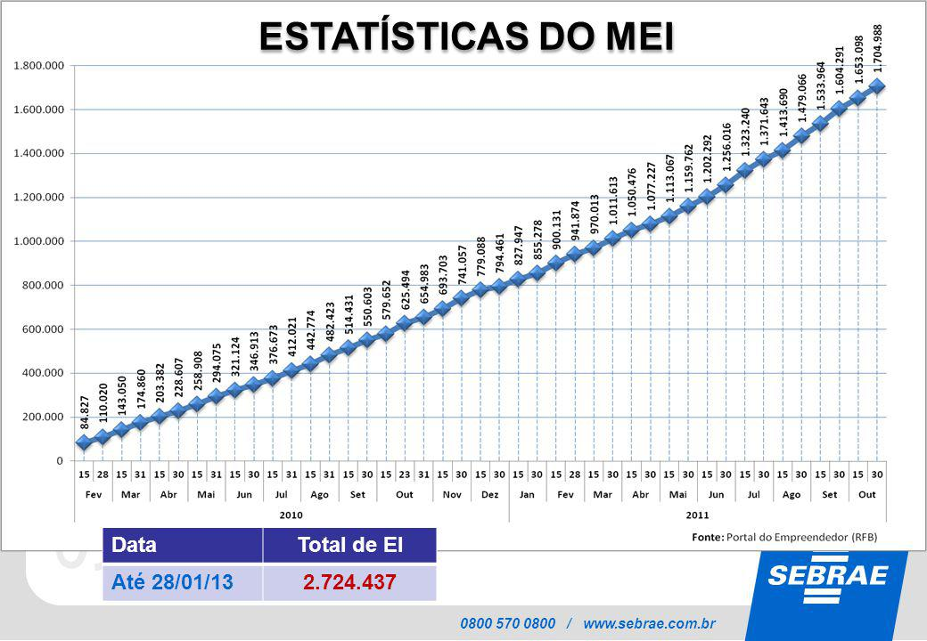 ESTATÍSTICAS DO MEI Data Total de EI Até 28/01/13 2.724.437
