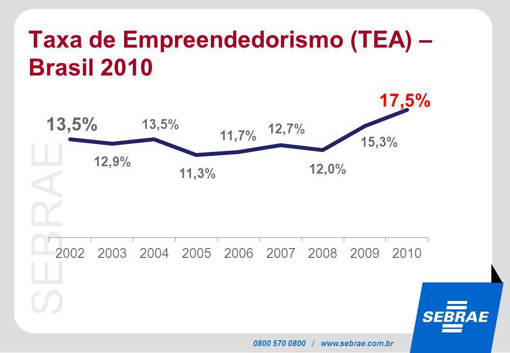 Taxa de Empreendedorismo (TEA) – Brasil 2010