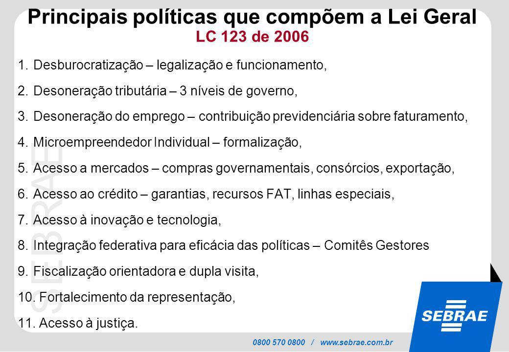 Principais políticas que compõem a Lei Geral LC 123 de 2006