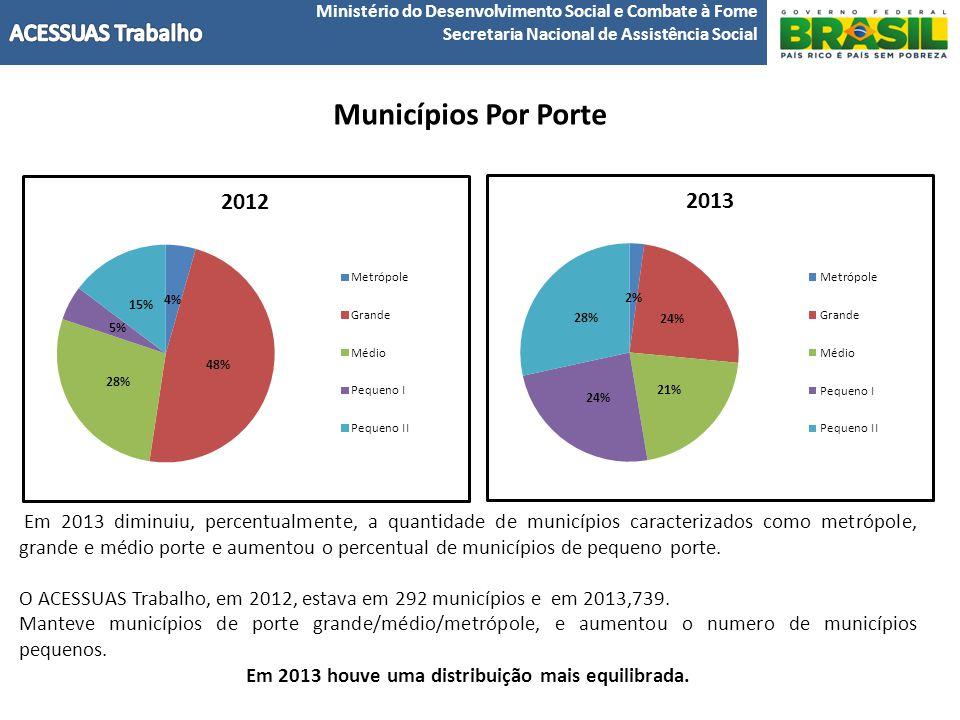 Em 2013 houve uma distribuição mais equilibrada.