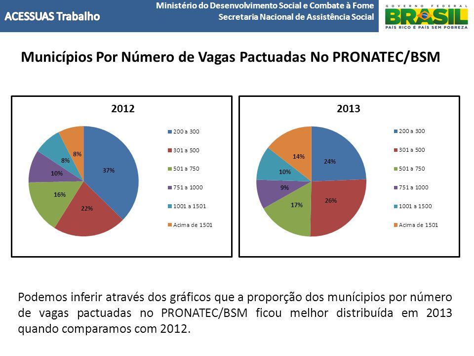 Municípios Por Número de Vagas Pactuadas No PRONATEC/BSM