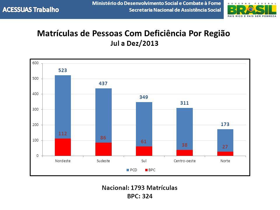 Matrículas de Pessoas Com Deficiência Por Região