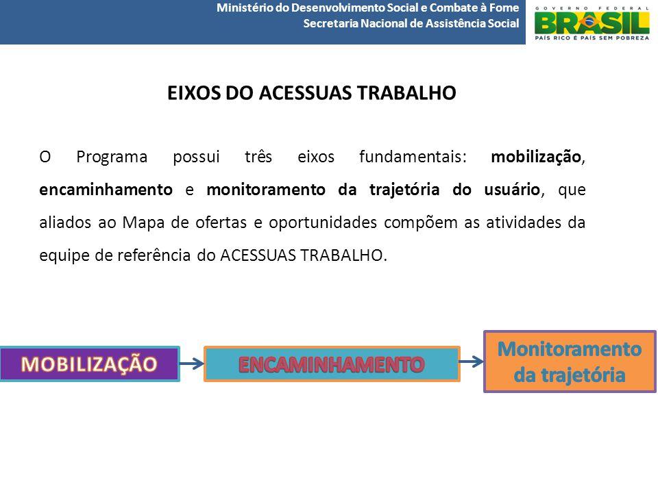 EIXOS DO ACESSUAS TRABALHO