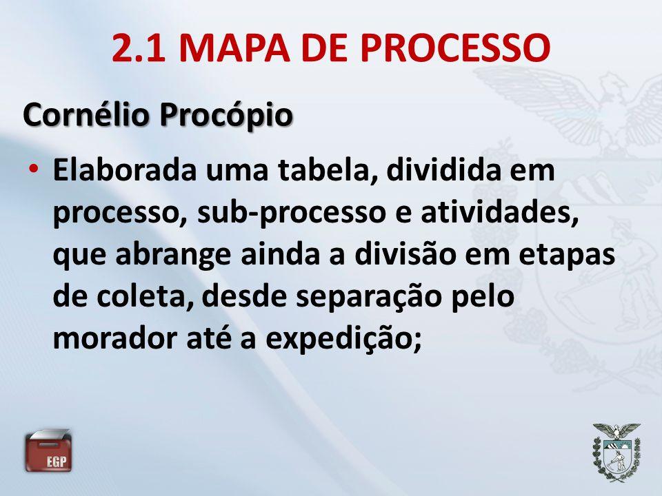 2.1 MAPA DE PROCESSO Cornélio Procópio