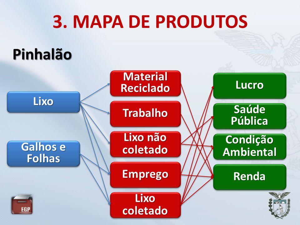 3. MAPA DE PRODUTOS Pinhalão Material Reciclado Lucro Lixo Trabalho