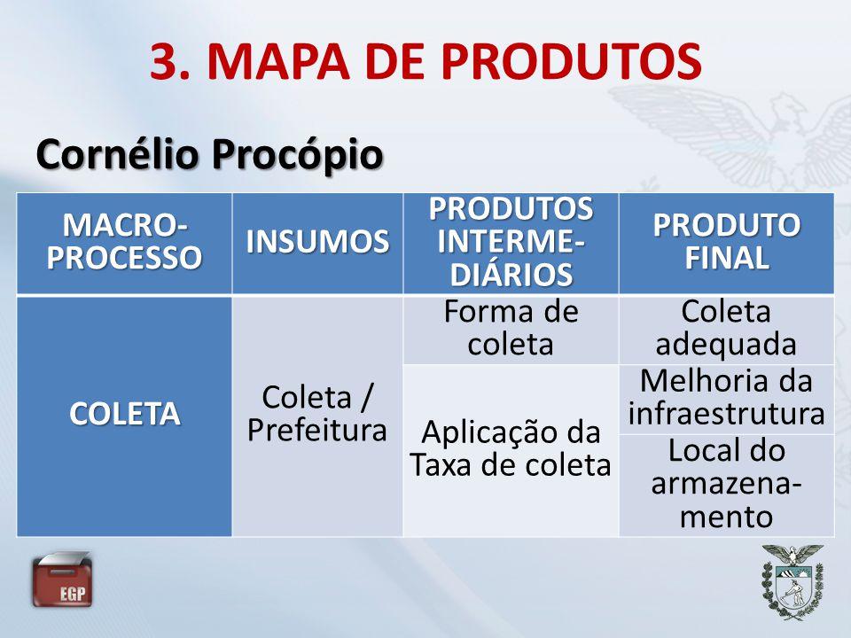 PRODUTOS INTERME-DIÁRIOS