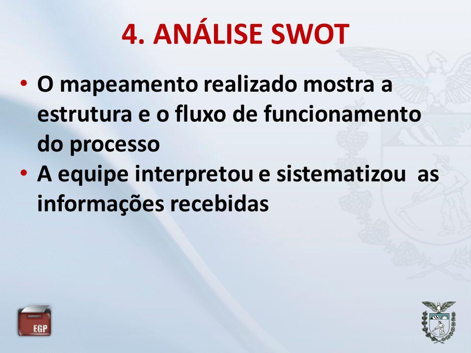 4. ANÁLISE SWOT O mapeamento realizado mostra a estrutura e o fluxo de funcionamento do processo.