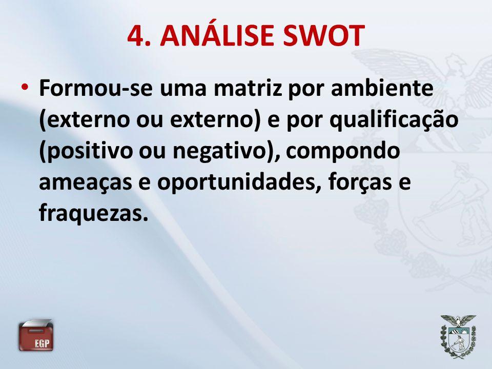 4. ANÁLISE SWOT