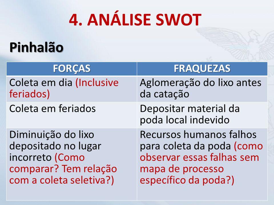 4. ANÁLISE SWOT Pinhalão FORÇAS FRAQUEZAS