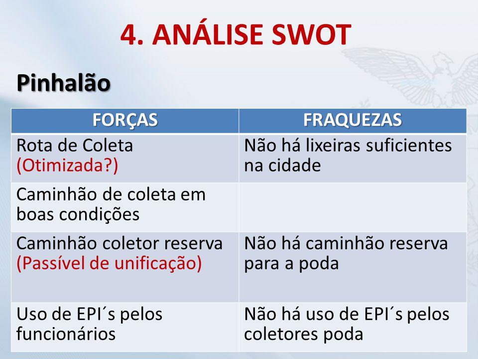 4. ANÁLISE SWOT Pinhalão FORÇAS FRAQUEZAS Rota de Coleta (Otimizada )