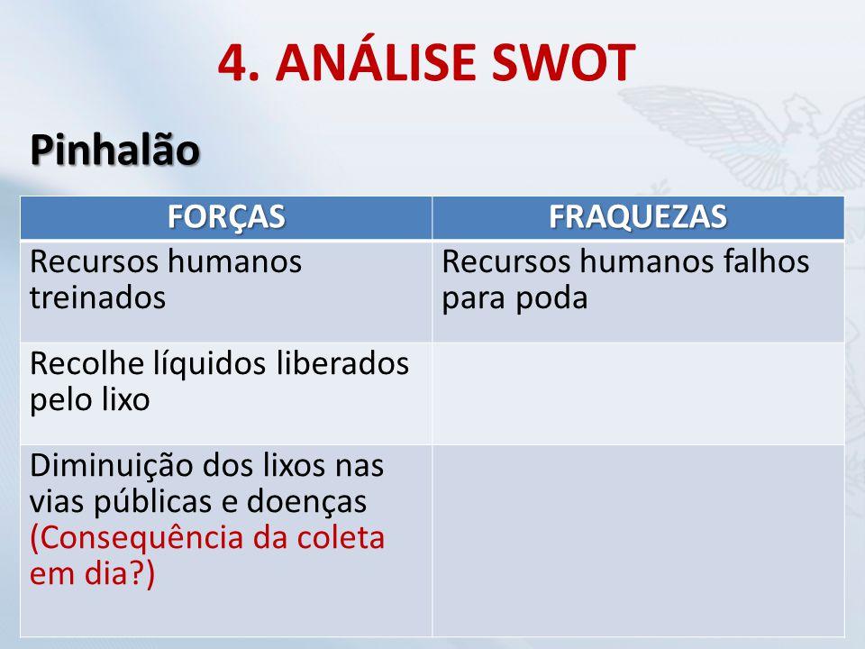 4. ANÁLISE SWOT Pinhalão FORÇAS FRAQUEZAS Recursos humanos treinados