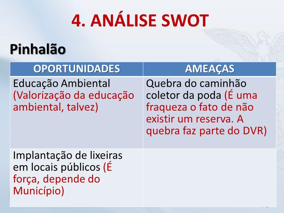 4. ANÁLISE SWOT Pinhalão OPORTUNIDADES AMEAÇAS
