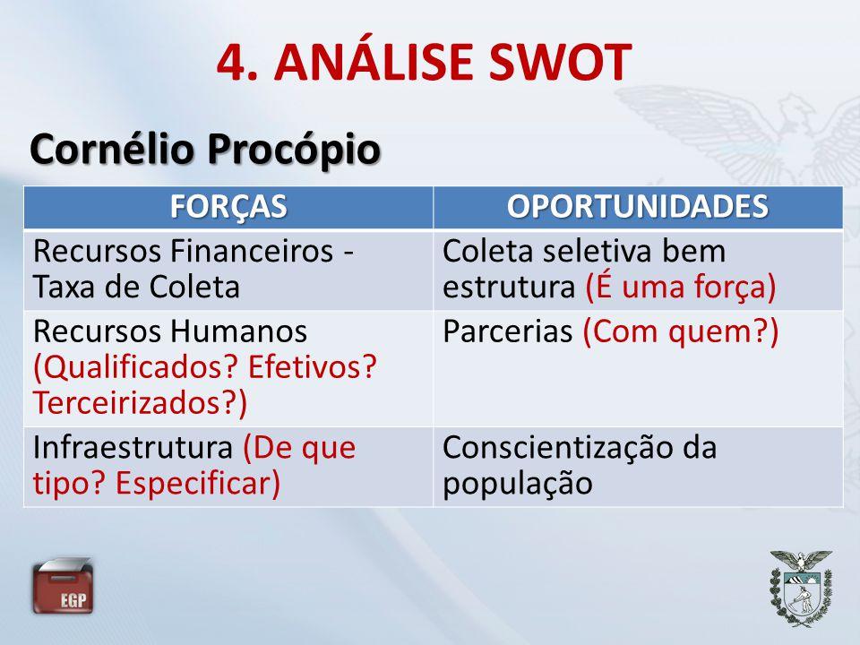 4. ANÁLISE SWOT Cornélio Procópio FORÇAS OPORTUNIDADES