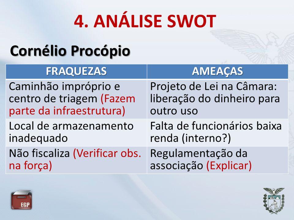 4. ANÁLISE SWOT Cornélio Procópio FRAQUEZAS AMEAÇAS