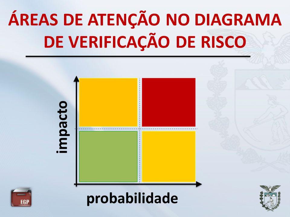 ÁREAS DE ATENÇÃO NO DIAGRAMA DE VERIFICAÇÃO DE RISCO