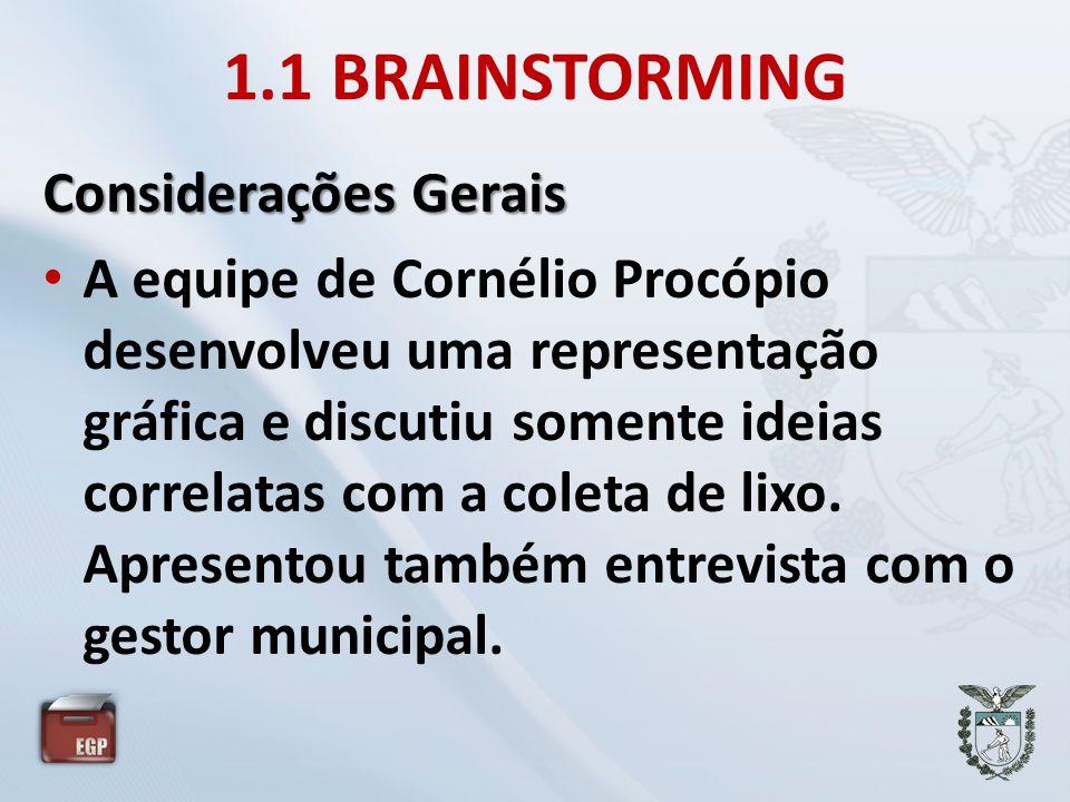 1.1 BRAINSTORMING Considerações Gerais