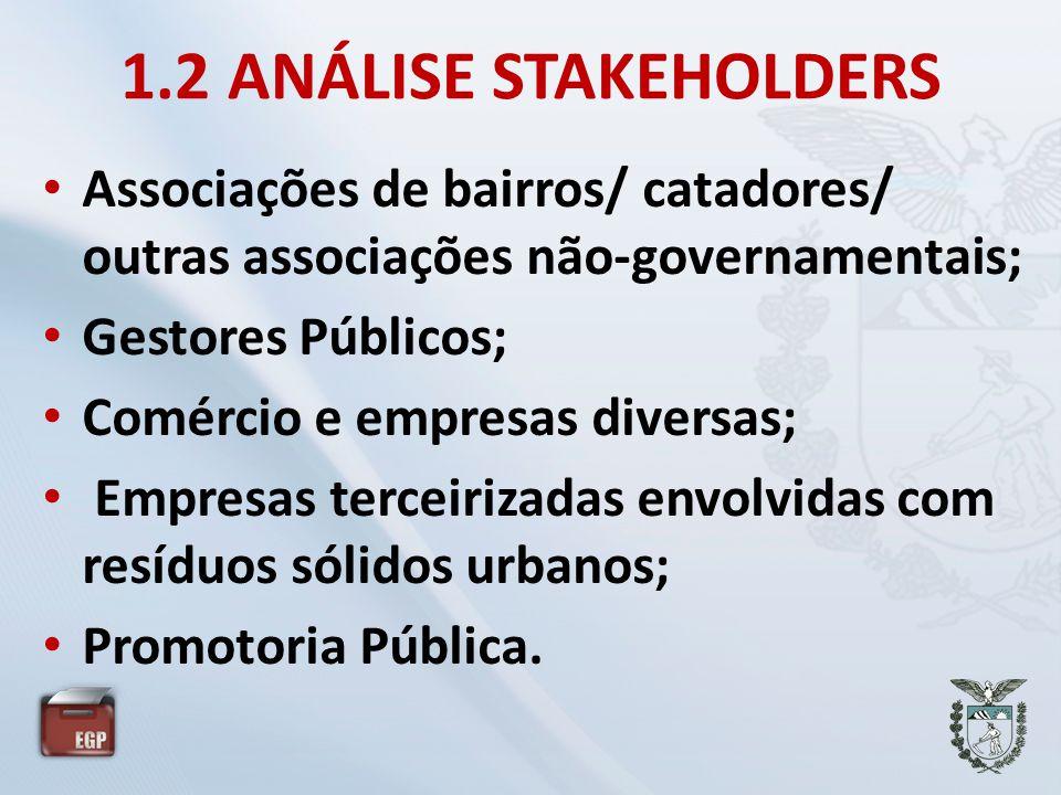 1.2 ANÁLISE STAKEHOLDERS Associações de bairros/ catadores/ outras associações não-governamentais; Gestores Públicos;