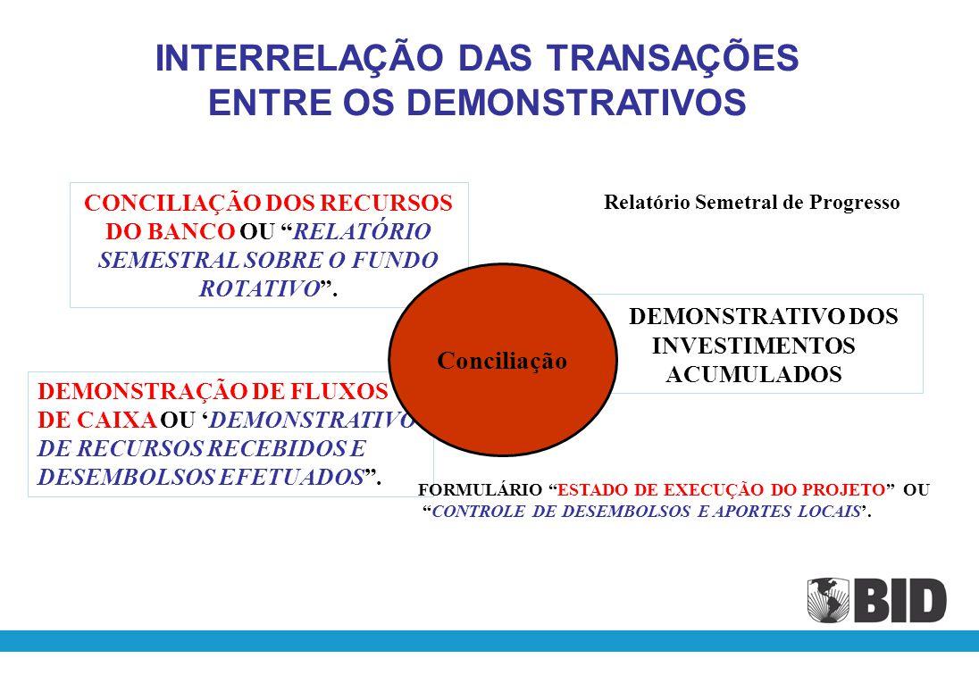 INTERRELAÇÃO DAS TRANSAÇÕES ENTRE OS DEMONSTRATIVOS