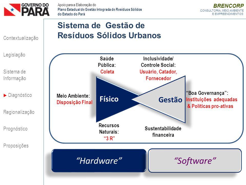 Hardware Software Sistema de Gestão de Resíduos Sólidos Urbanos