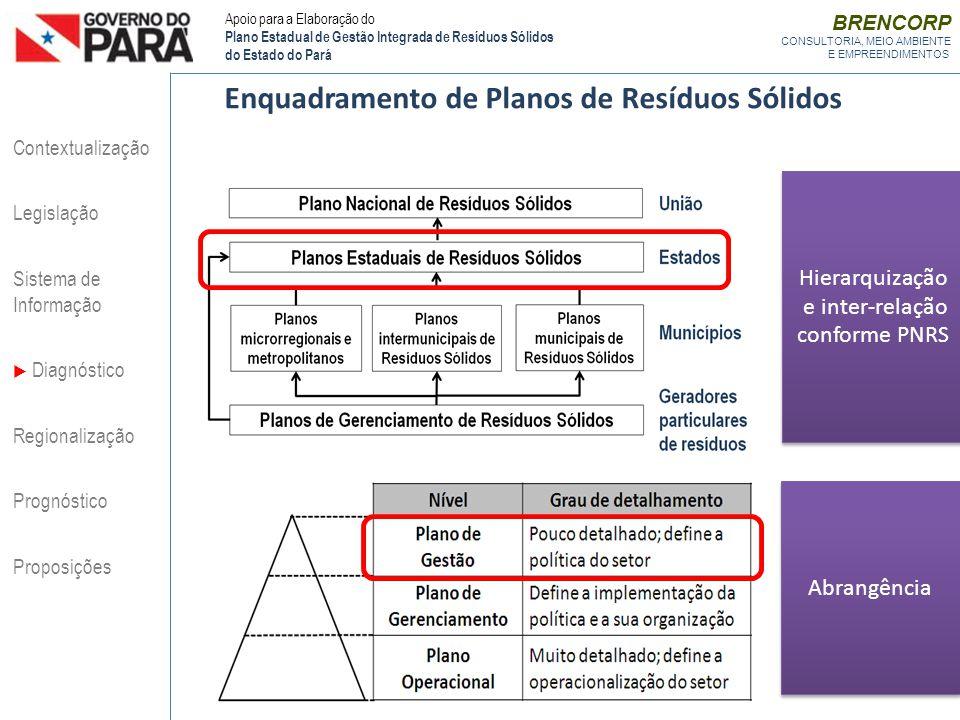 Hierarquização e inter-relação conforme PNRS