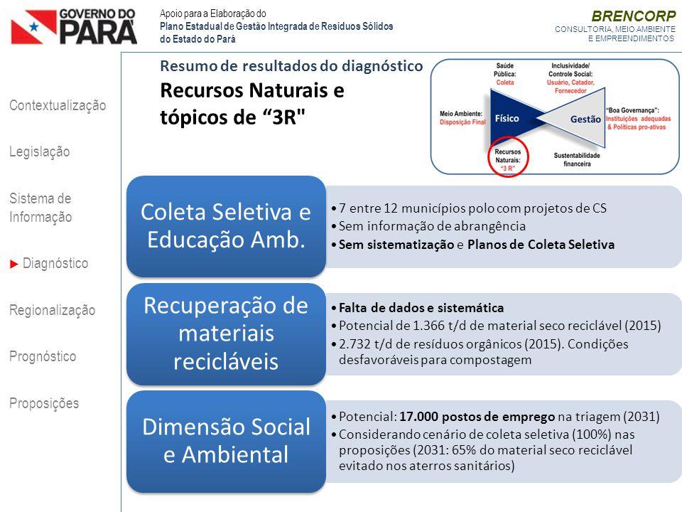 Recursos Naturais e tópicos de 3R