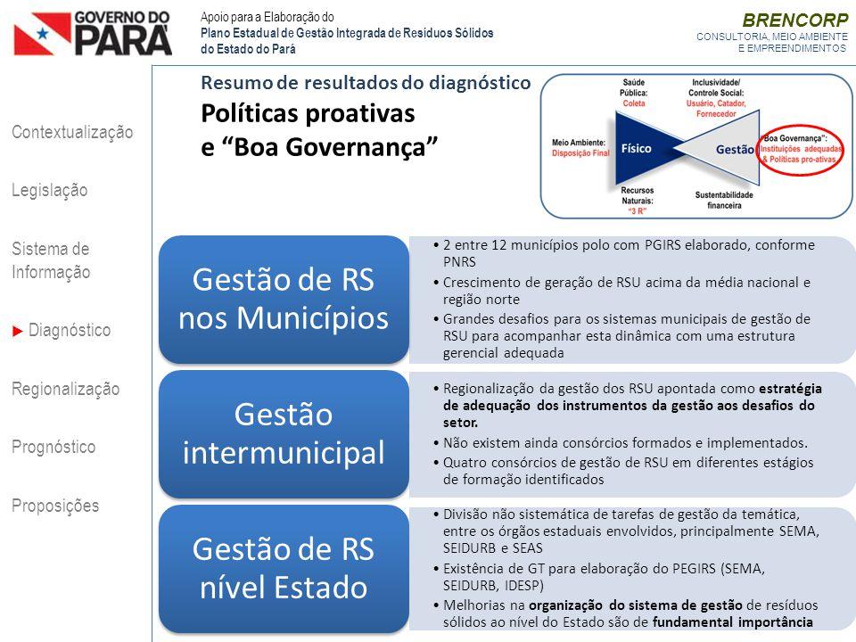 Políticas proativas e Boa Governança