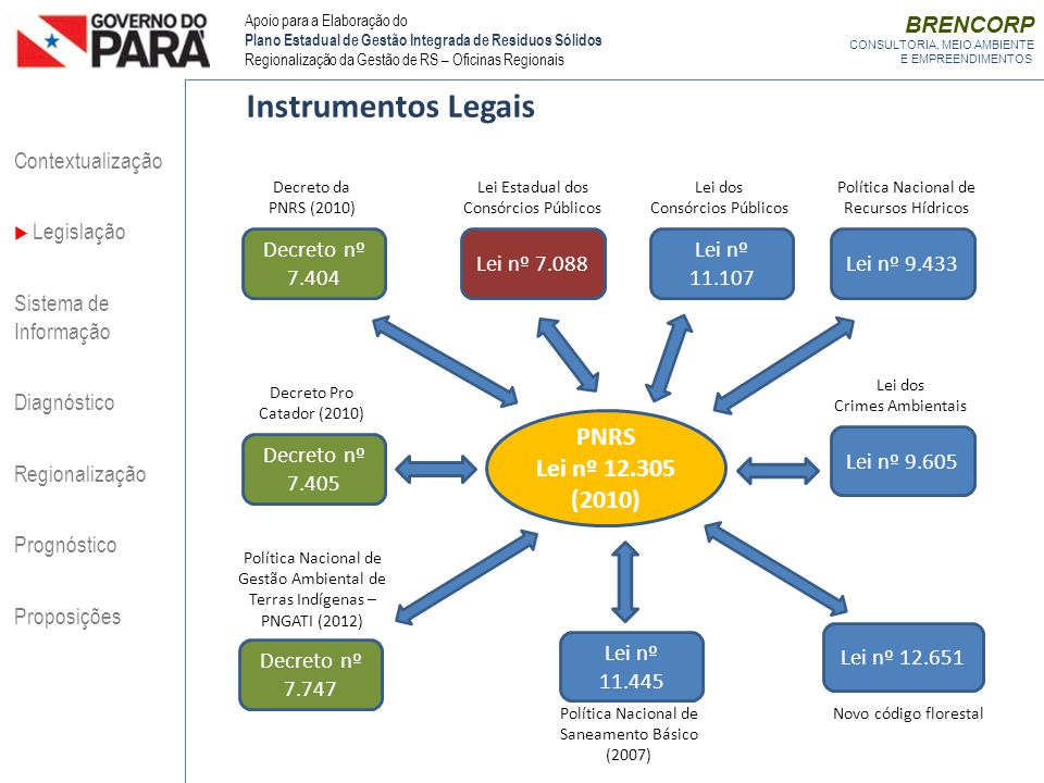 Instrumentos Legais PNRS Lei nº 12.305 (2010) BRENCORP