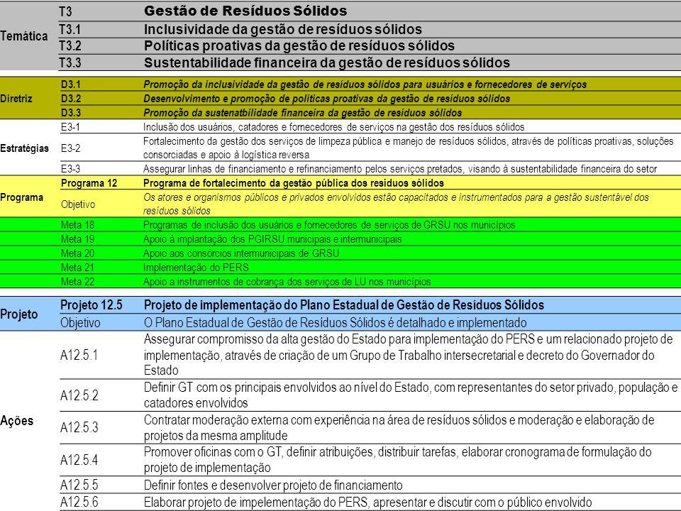 Temática T3. Gestão de Resíduos Sólidos. T3.1. Inclusividade da gestão de resíduos sólidos. T3.2.