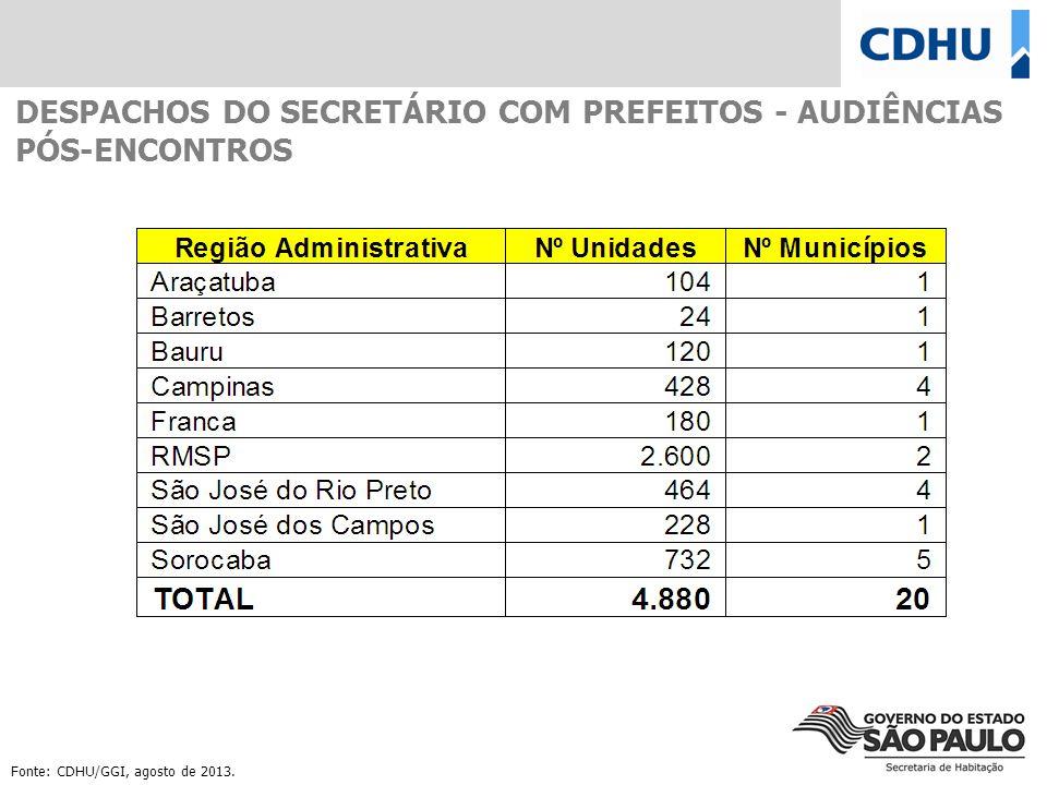 DESPACHOS DO SECRETÁRIO COM PREFEITOS - AUDIÊNCIAS PÓS-ENCONTROS