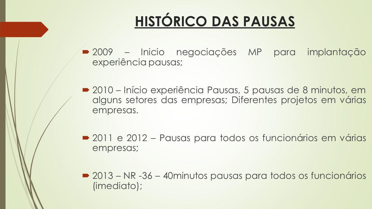 HISTÓRICO DAS PAUSAS 2009 – Inicio negociações MP para implantação experiência pausas;
