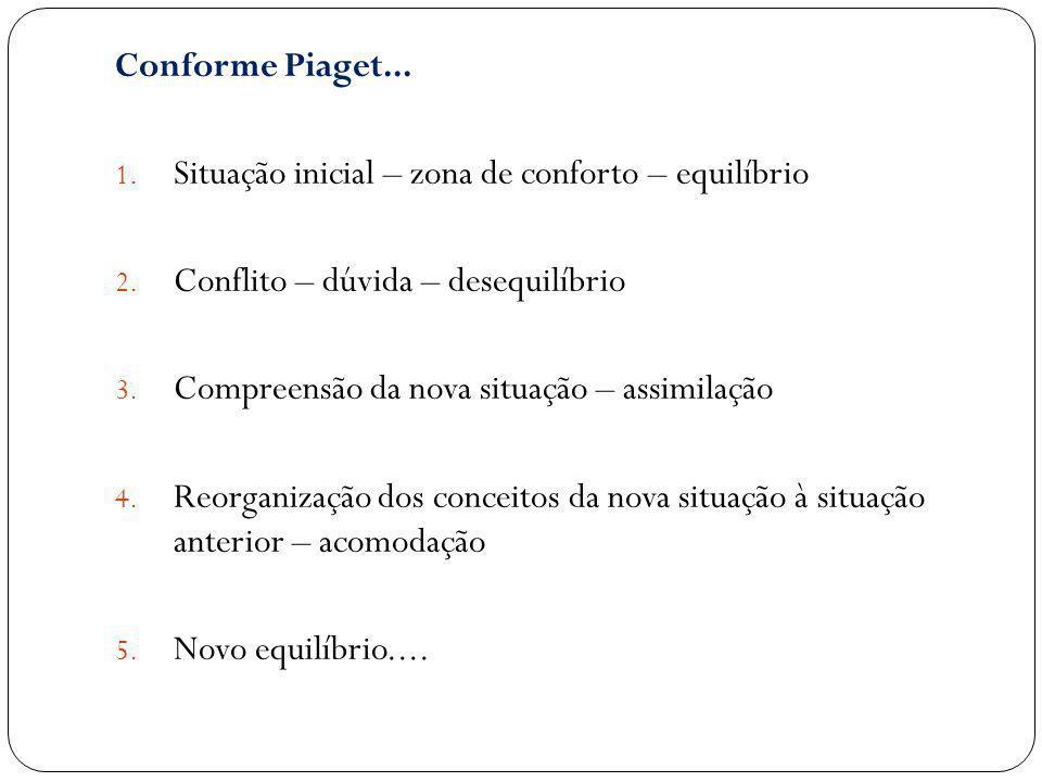 Conforme Piaget... Situação inicial – zona de conforto – equilíbrio. Conflito – dúvida – desequilíbrio.